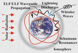 earths energies