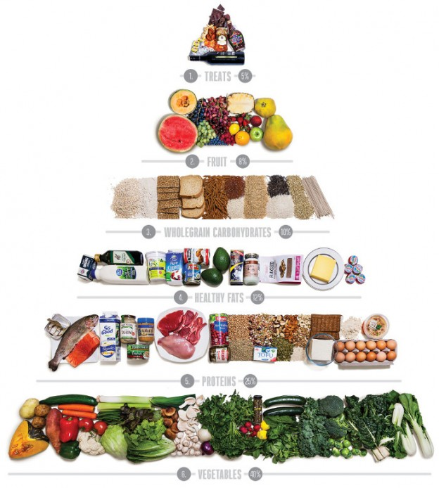 Importance Of New Food Pyramid
